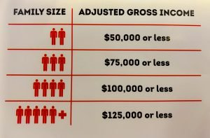 IRS Adjusted Gross Income